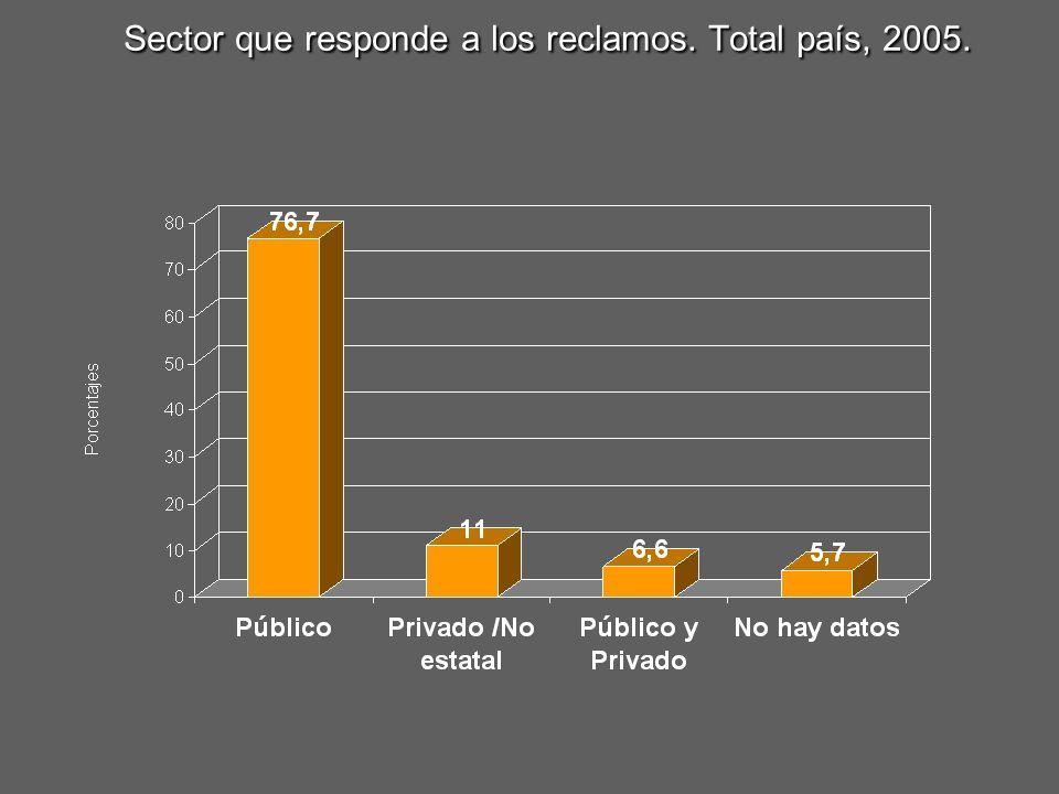 Sector que responde a los reclamos. Total país, 2005.