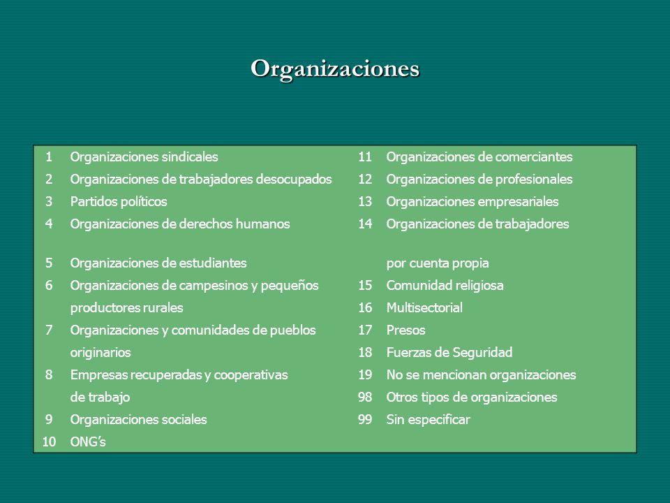 Organizaciones 1Organizaciones sindicales11Organizaciones de comerciantes 2Organizaciones de trabajadores desocupados12Organizaciones de profesionales