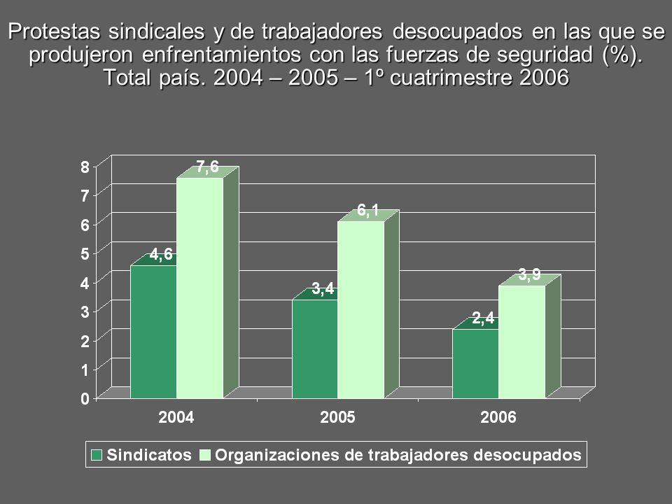 Protestas sindicales y de trabajadores desocupados en las que se produjeron enfrentamientos con las fuerzas de seguridad (%). Total país. 2004 – 2005