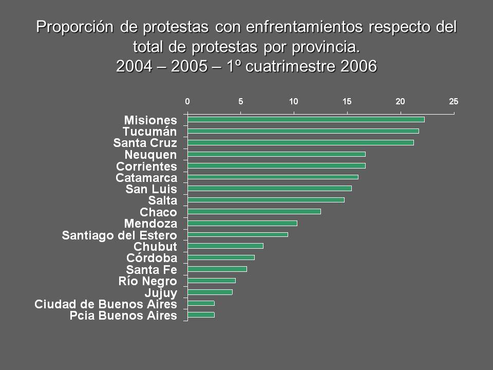 Proporción de protestas con enfrentamientos respecto del total de protestas por provincia. 2004 – 2005 – 1º cuatrimestre 2006