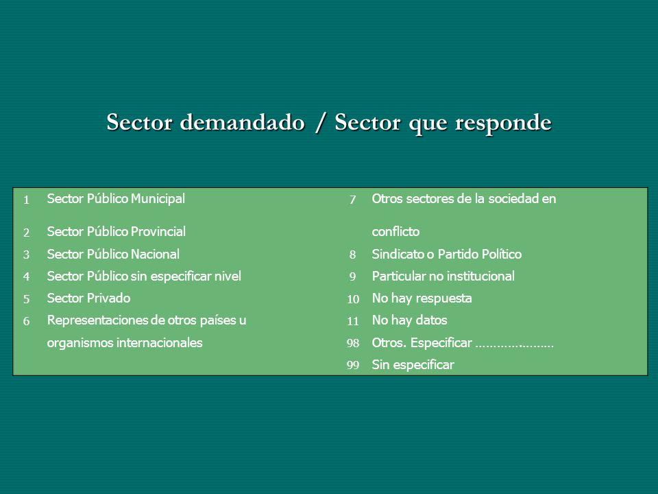 Sector demandado / Sector que responde 1 Sector Público Municipal 7 Otros sectores de la sociedad en 2 Sector Público Provincialconflicto 3 Sector Púb