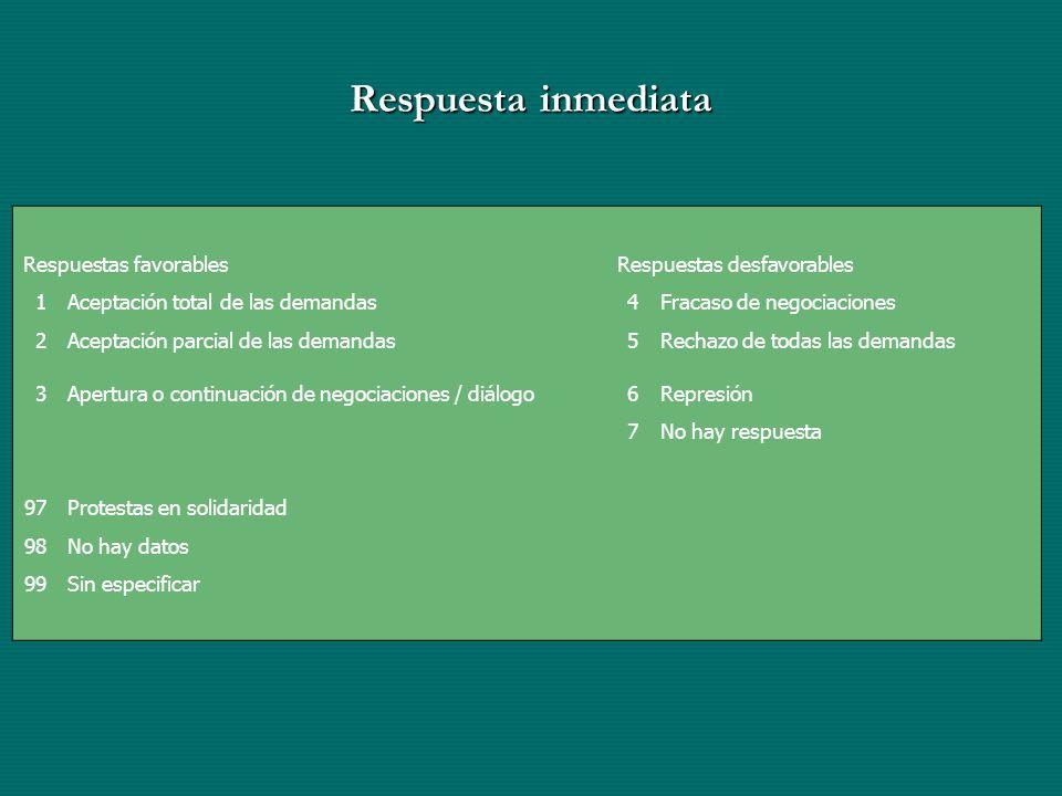 Respuesta inmediata Respuestas favorablesRespuestas desfavorables 1Aceptación total de las demandas4Fracaso de negociaciones 2Aceptación parcial de la