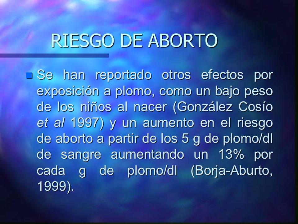 RIESGO DE ABORTO n Se han reportado otros efectos por exposición a plomo, como un bajo peso de los niños al nacer (González Cosío et al 1997) y un aum
