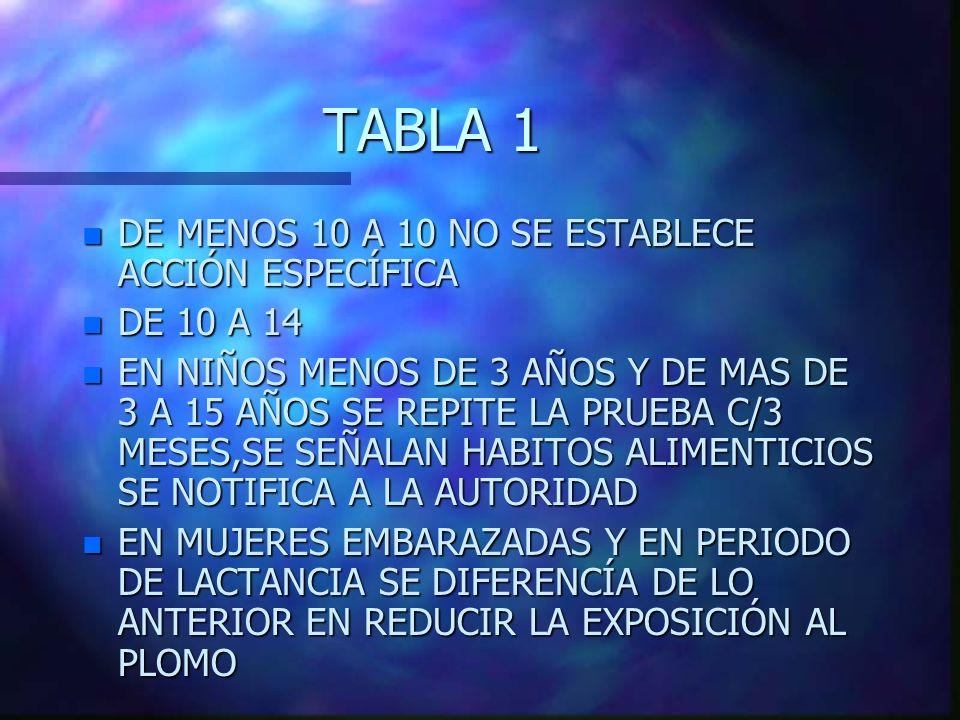 TABLA 1 n DE MENOS 10 A 10 NO SE ESTABLECE ACCIÓN ESPECÍFICA n DE 10 A 14 n EN NIÑOS MENOS DE 3 AÑOS Y DE MAS DE 3 A 15 AÑOS SE REPITE LA PRUEBA C/3 M