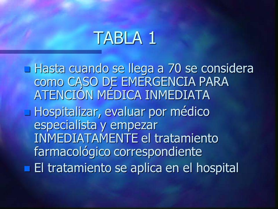 TABLA 1 n Hasta cuando se llega a 70 se considera como CASO DE EMERGENCIA PARA ATENCIÓN MÉDICA INMEDIATA n Hospitalizar, evaluar por médico especialis