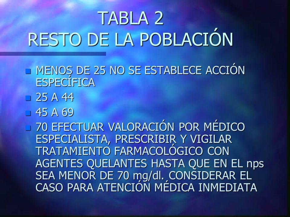 TABLA 2 RESTO DE LA POBLACIÓN n MENOS DE 25 NO SE ESTABLECE ACCIÓN ESPECÍFICA n 25 A 44 n 45 A 69 n 70 EFECTUAR VALORACIÓN POR MÉDICO ESPECIALISTA, PR