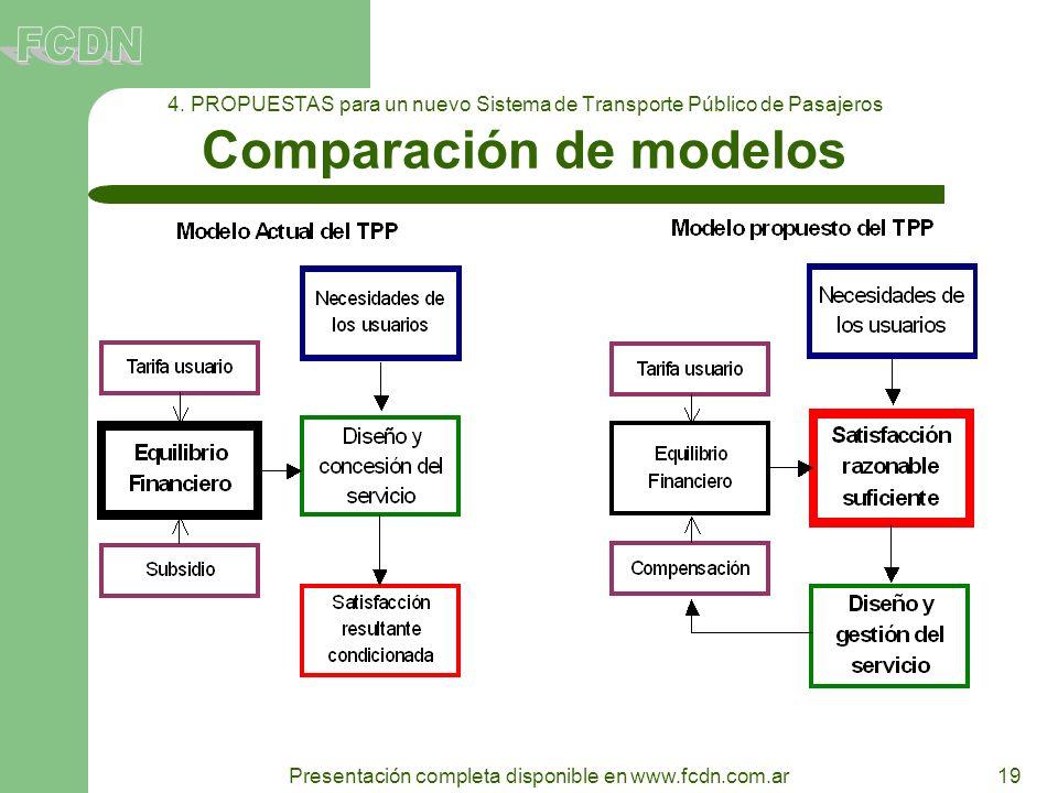 19 Presentación completa disponible en www.fcdn.com.ar 4. PROPUESTAS para un nuevo Sistema de Transporte Público de Pasajeros Comparación de modelos