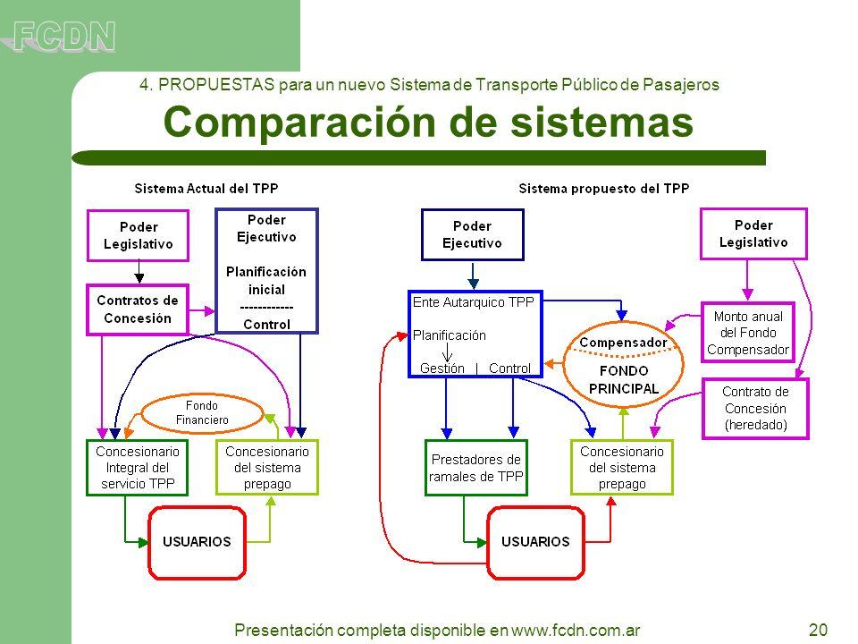 20 Presentación completa disponible en www.fcdn.com.ar 4. PROPUESTAS para un nuevo Sistema de Transporte Público de Pasajeros Comparación de sistemas
