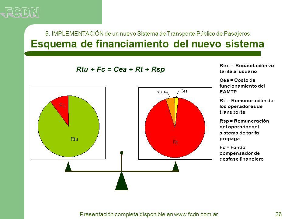 26 Presentación completa disponible en www.fcdn.com.ar 5. IMPLEMENTACIÓN de un nuevo Sistema de Transporte Público de Pasajeros Esquema de financiamie