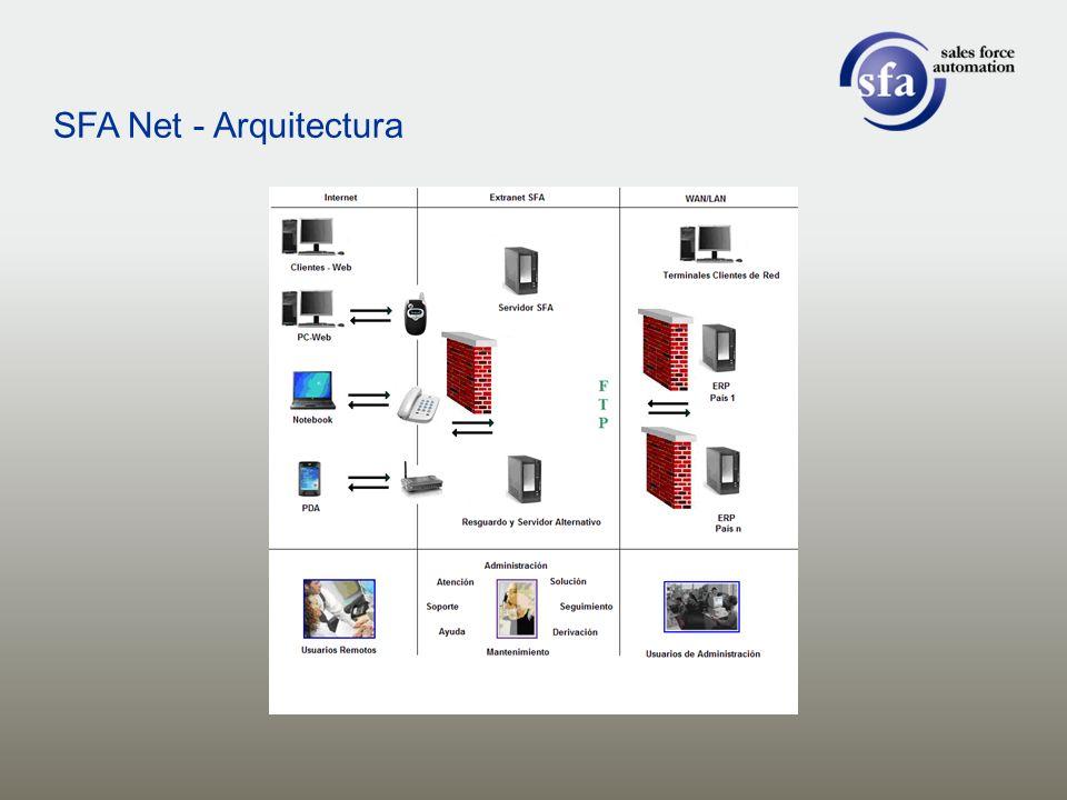 SFA Net - Arquitectura