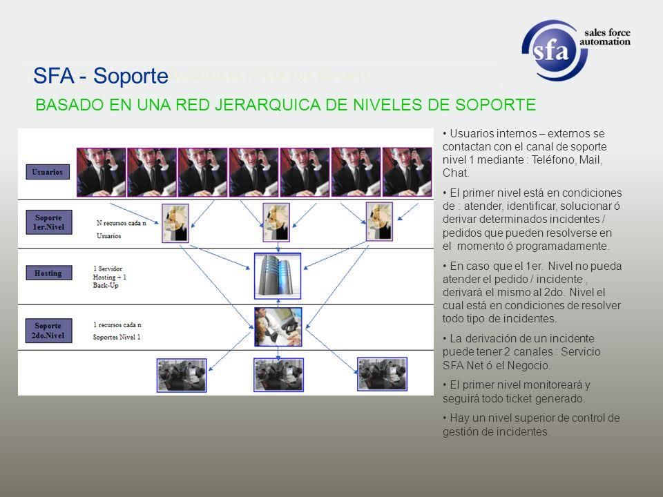 Usuarios internos – externos se contactan con el canal de soporte nivel 1 mediante : Teléfono, Mail, Chat. El primer nivel está en condiciones de : at