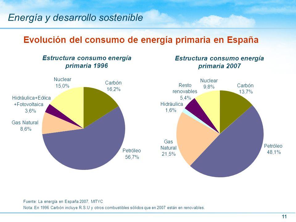 11 Energía y desarrollo sostenible Evolución del consumo de energía primaria en España Fuente: La energía en España 2007, MITYC Nota: En 1996 Carbón i