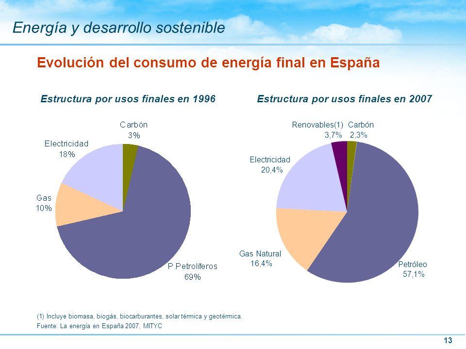 13 Energía y desarrollo sostenible Evolución del consumo de energía final en España Estructura por usos finales en 2007Estructura por usos finales en