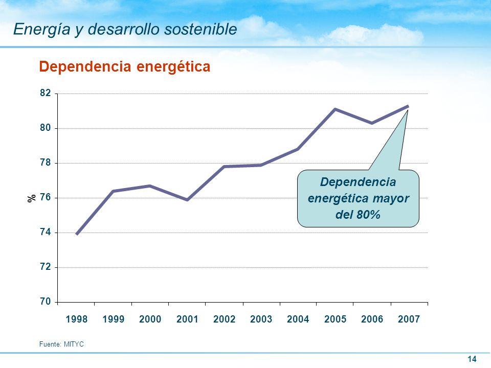 14 Energía y desarrollo sostenible Dependencia energética Fuente: MITYC 70 72 74 76 78 80 82 1998199920002001200220032004200520062007 % Dependencia en