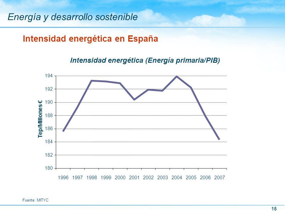 15 Energía y desarrollo sostenible Intensidad energética en España Intensidad energética (Energía primaria/PIB) Fuente: MITYC 180 182 184 186 188 190