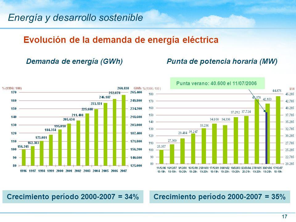 17 Energía y desarrollo sostenible Evolución de la demanda de energía eléctrica Crecimiento período 2000-2007 = 34% Punta verano: 40.600 el 11/07/2006