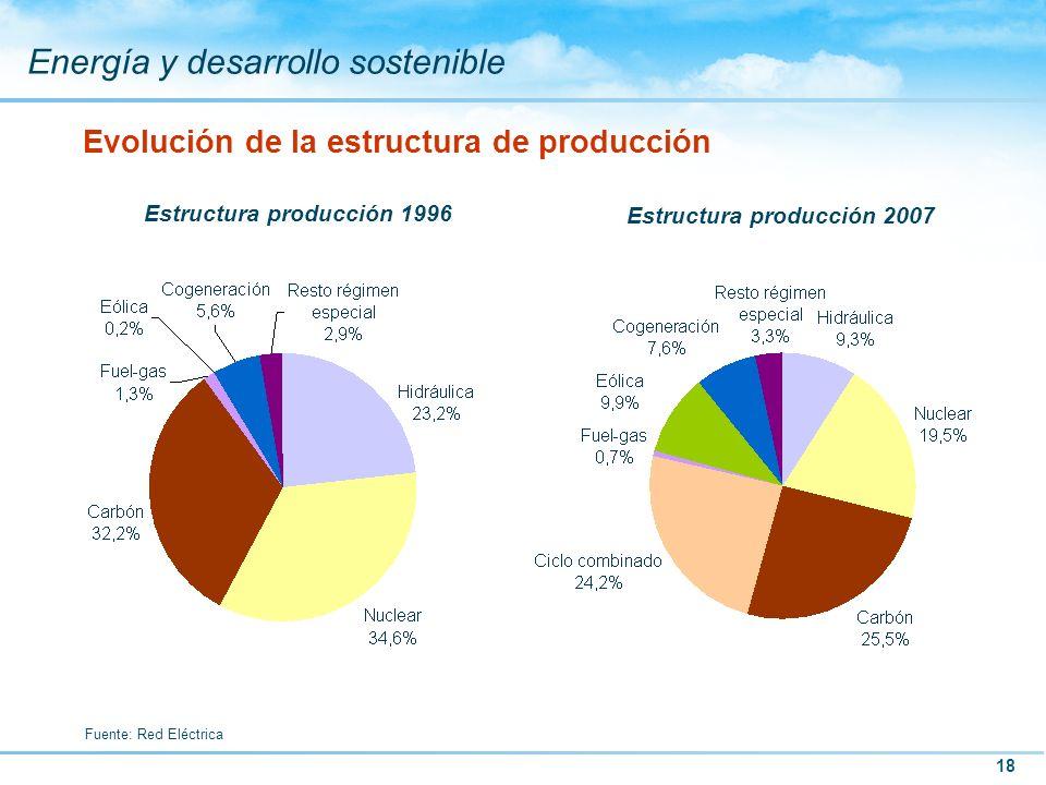 18 Energía y desarrollo sostenible Evolución de la estructura de producción Fuente: Red Eléctrica Estructura producción 1996 Estructura producción 200