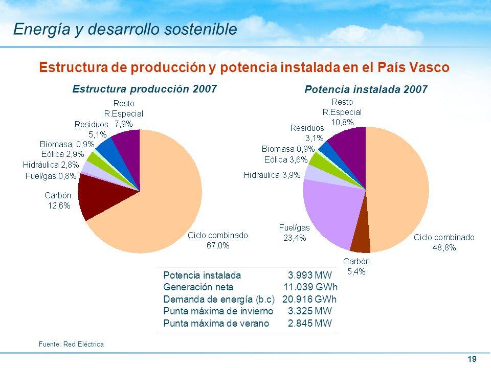 19 Energía y desarrollo sostenible Estructura de producción y potencia instalada en el País Vasco Fuente: Red Eléctrica Estructura producción 2007 Pot