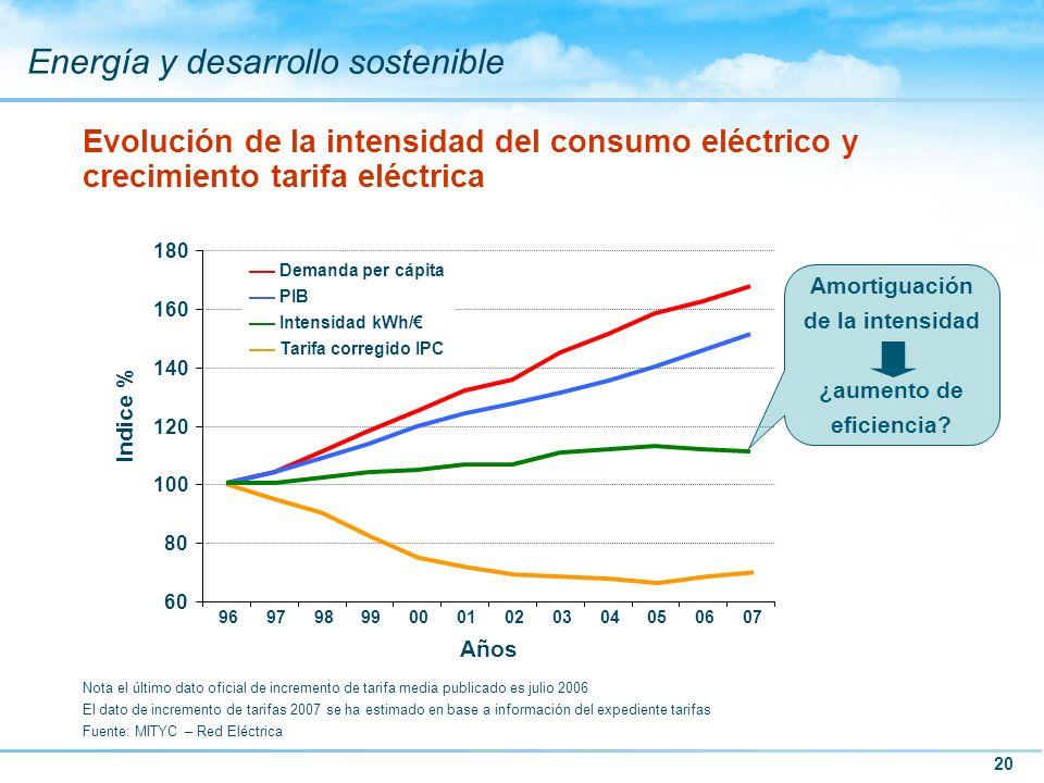 20 Energía y desarrollo sostenible Evolución de la intensidad del consumo eléctrico y crecimiento tarifa eléctrica Nota el último dato oficial de incr