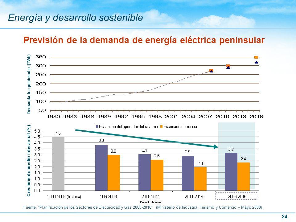 24 Energía y desarrollo sostenible Previsión de la demanda de energía eléctrica peninsular Crecimiento medio interanual (%) Demanda b.c.peninsular (TW