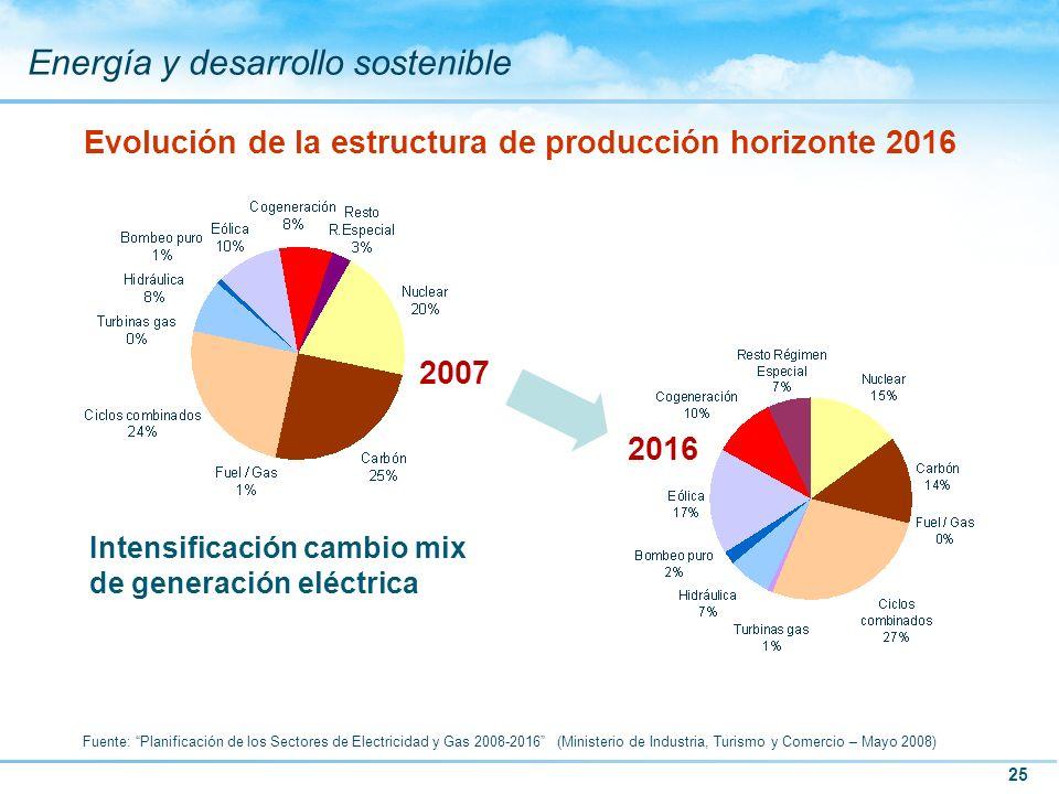 25 Energía y desarrollo sostenible Evolución de la estructura de producción horizonte 2016 Intensificación cambio mix de generación eléctrica 2007 201