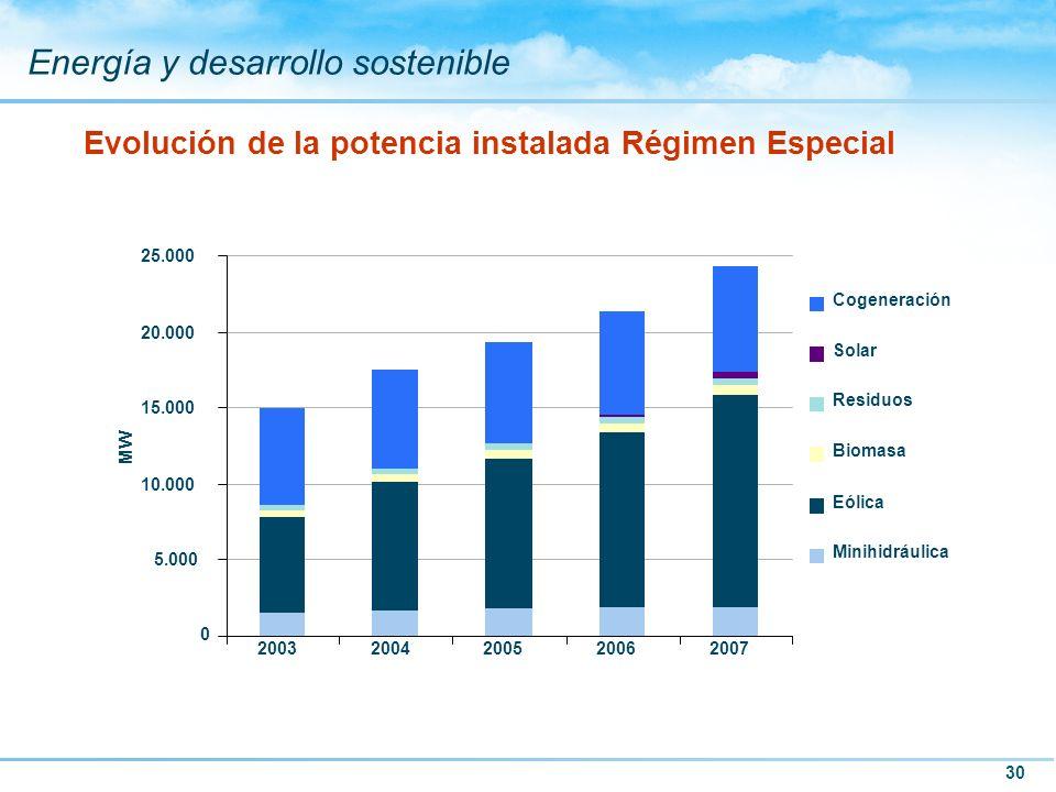 30 Energía y desarrollo sostenible Evolución de la potencia instalada Régimen Especial 0 5.000 10.000 15.000 20.000 25.000 20032004200520062007 MW Cog