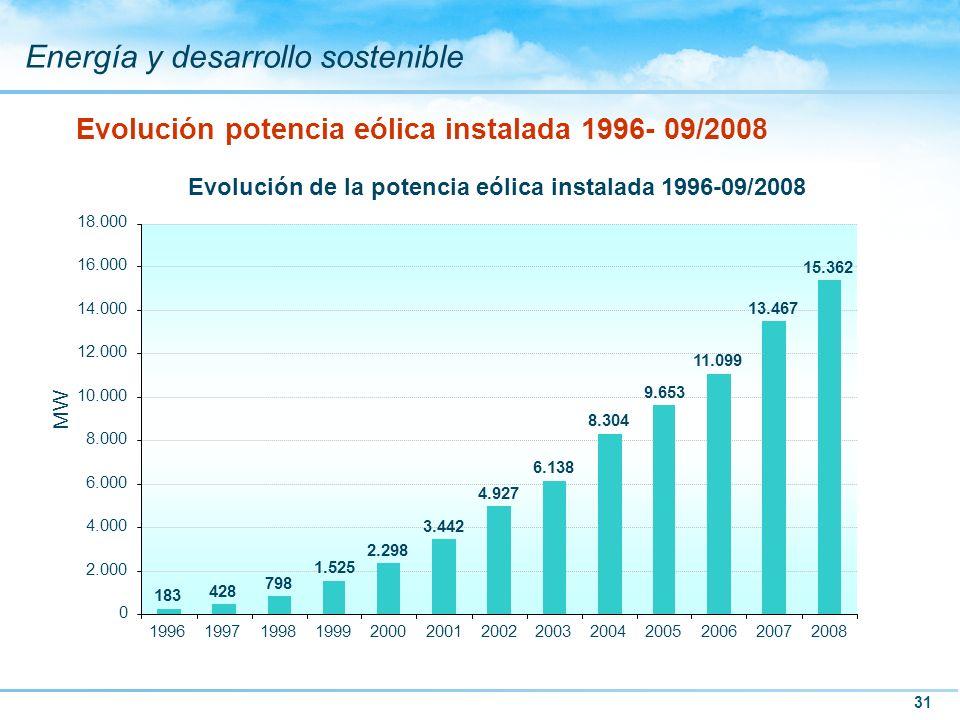 31 Energía y desarrollo sostenible Evolución potencia eólica instalada 1996- 09/2008 Evolución de la potencia eólica instalada 1996-09/2008 183 428 79