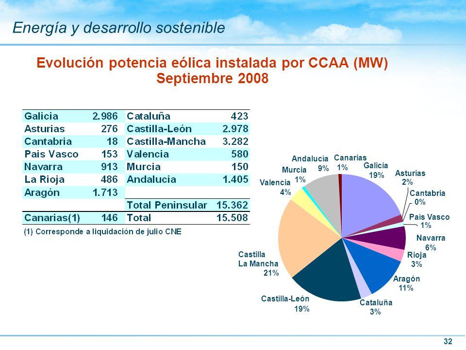 32 Energía y desarrollo sostenible Evolución potencia eólica instalada por CCAA (MW) Septiembre 2008 Navarra 6% Rioja 3% Cataluña 3% Canarias 1% Aragó