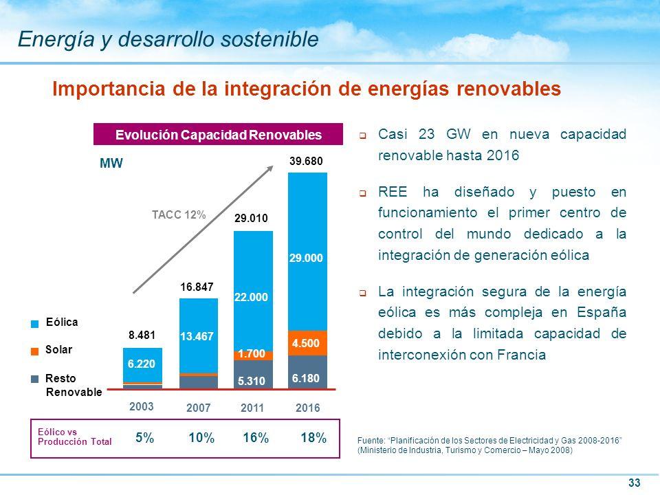 33 Energía y desarrollo sostenible Evolución Capacidad Renovables MW TACC 12% Eólico vs Producción Total 10%16%18% q Casi 23 GW en nueva capacidad ren