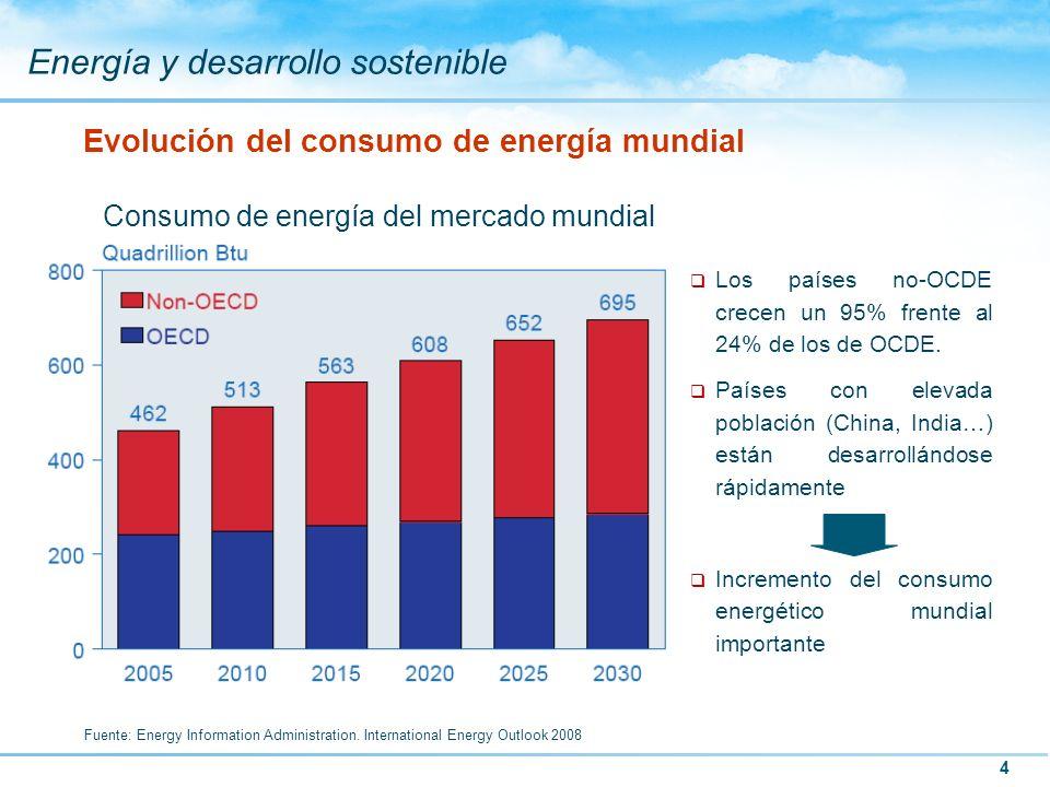 4 Energía y desarrollo sostenible Evolución del consumo de energía mundial Consumo de energía del mercado mundial Fuente: Energy Information Administr