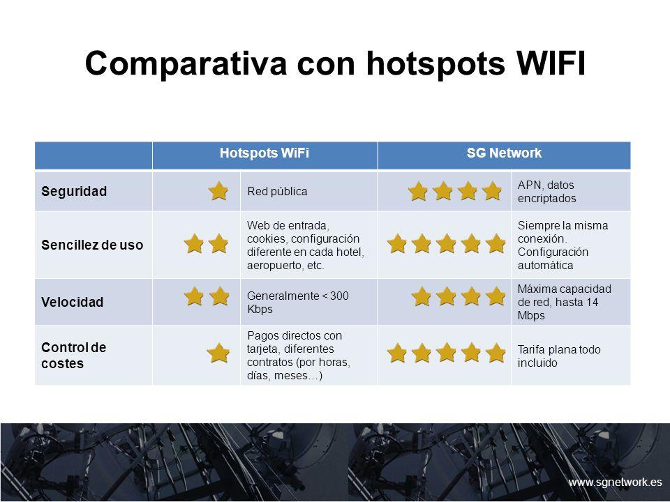 Comparativa con hotspots WIFI www.sgnetwork.es Hotspots WiFiSG Network Seguridad Red pública APN, datos encriptados Sencillez de uso Web de entrada, c