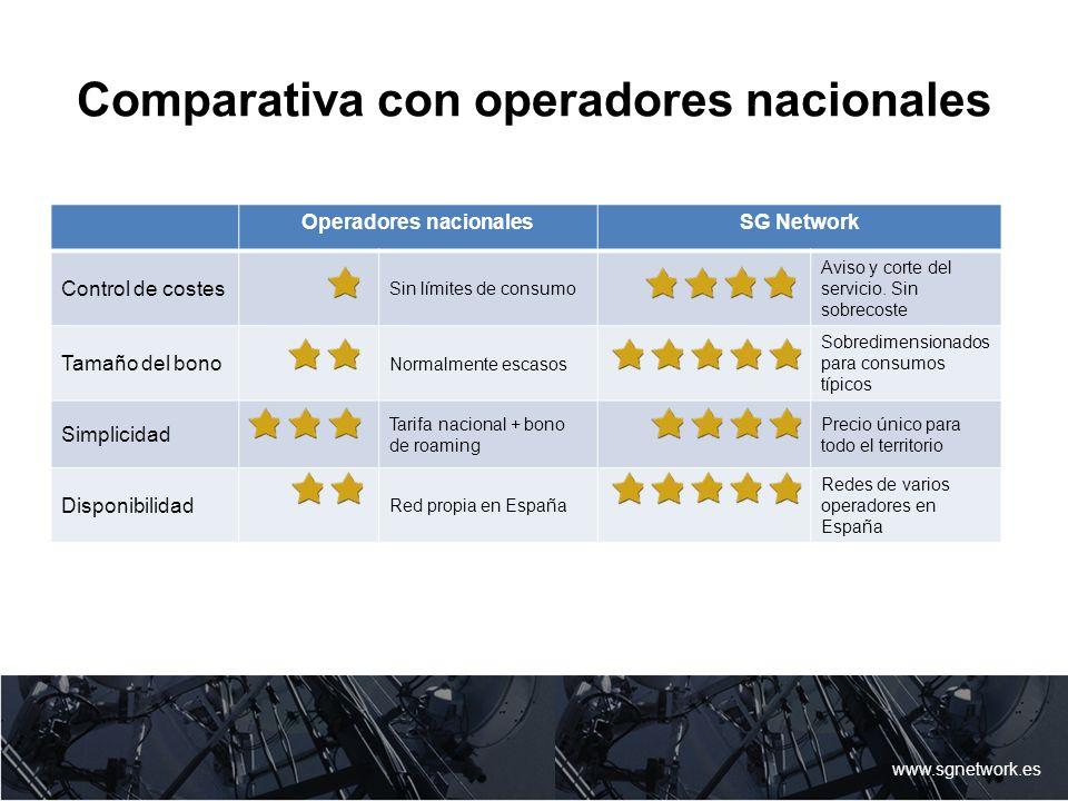 Comparativa con operadores nacionales www.sgnetwork.es Operadores nacionalesSG Network Control de costes Sin límites de consumo Aviso y corte del serv