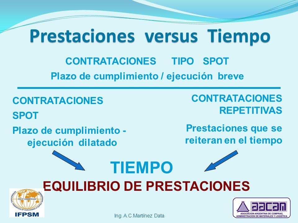 Prestaciones versus Tiempo Ing. A.C.Martínez Data CONTRATACIONES TIPO SPOT Plazo de cumplimiento / ejecución breve CONTRATACIONES SPOT Plazo de cumpli