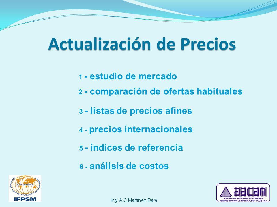 Actualización de Precios Ing. A.C.Martínez Data 1 - estudio de mercado 2 - comparación de ofertas habituales 3 - listas de precios afines 4 - precios