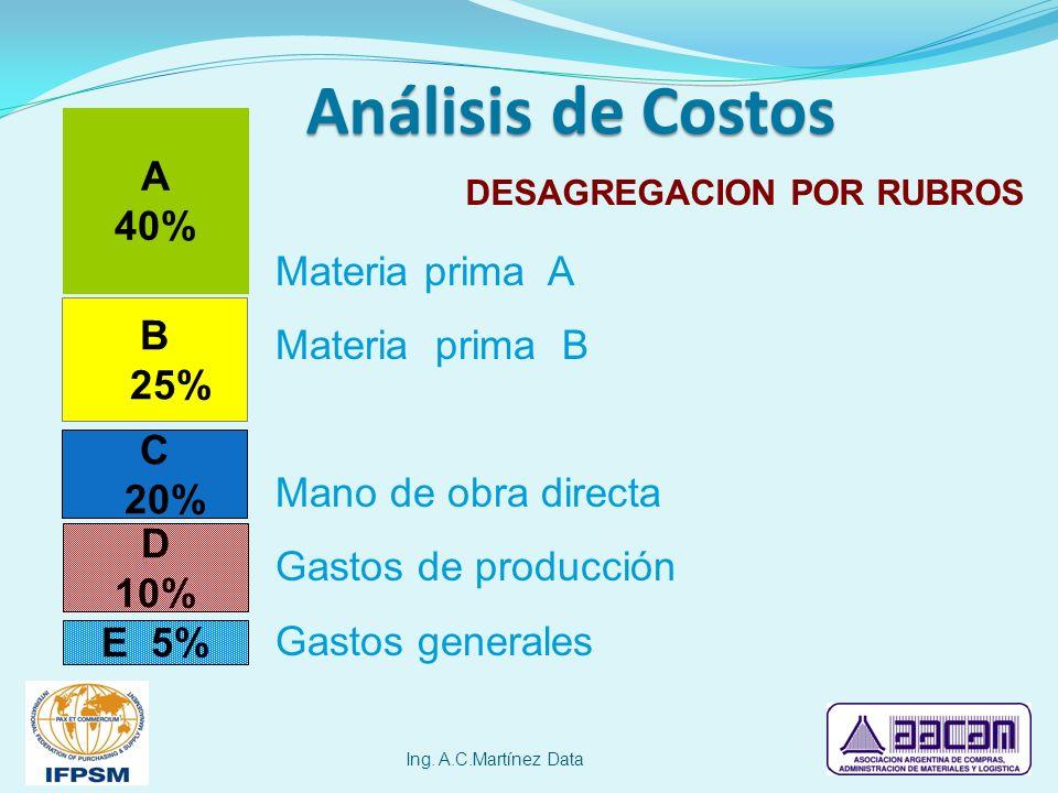 Análisis de Costos Ing. A.C.Martínez Data DESAGREGACION POR RUBROS A 40% B 25% C 20% E 5% Materia prima A Materia prima B Mano de obra directa Gastos