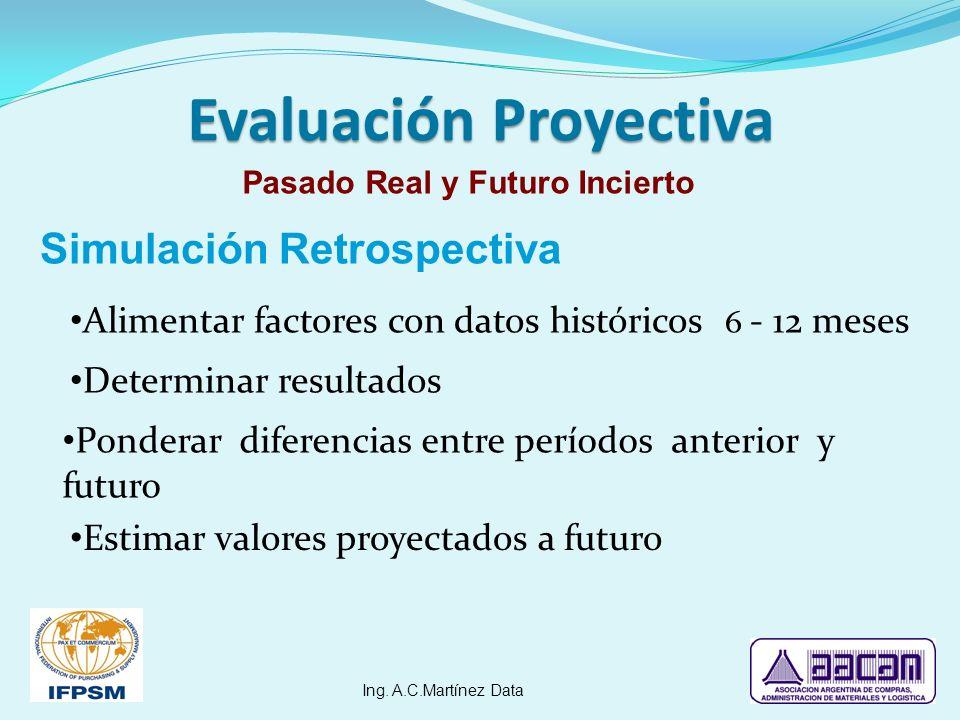 Evaluación Proyectiva Simulación Retrospectiva Alimentar factores con datos históricos 6 - 12 meses Determinar resultados Ponderar diferencias entre p