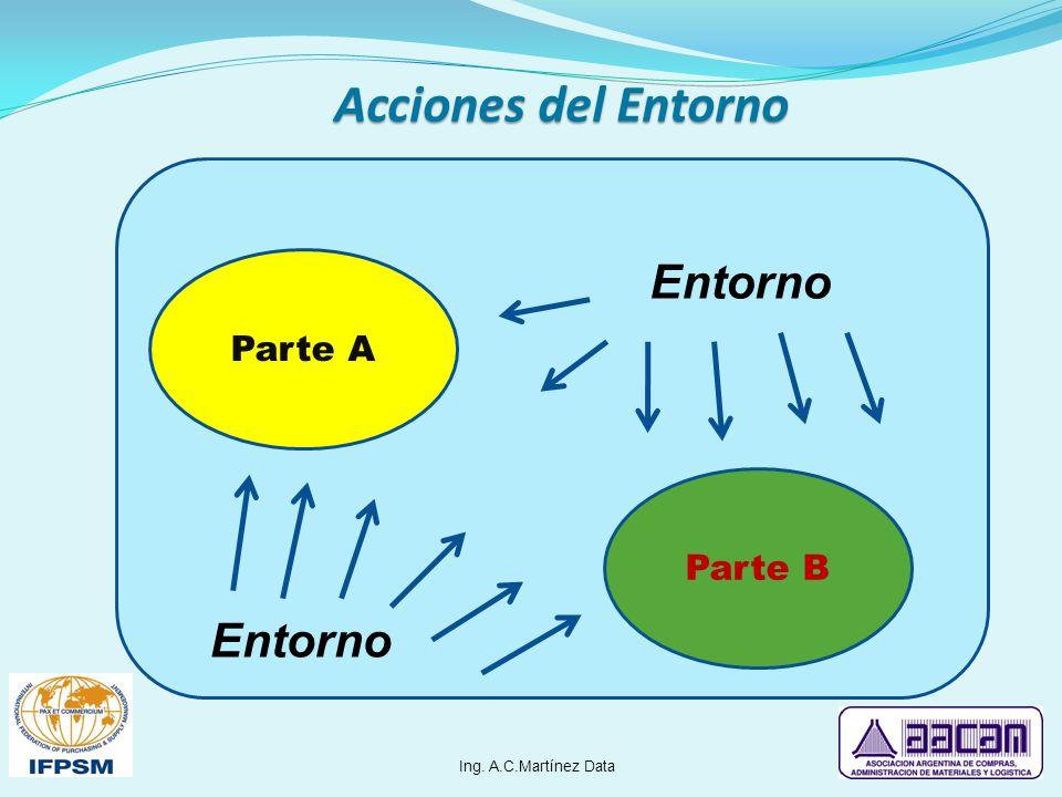 Parte A Parte B Entorno Acciones del Entorno Ing. A.C.Martínez Data