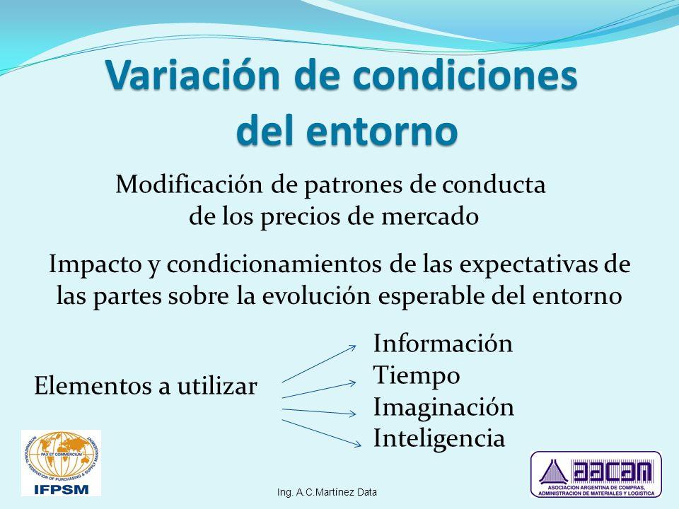 Variación de condiciones del entorno Modificación de patrones de conducta de los precios de mercado Elementos a utilizar Información Tiempo Imaginació