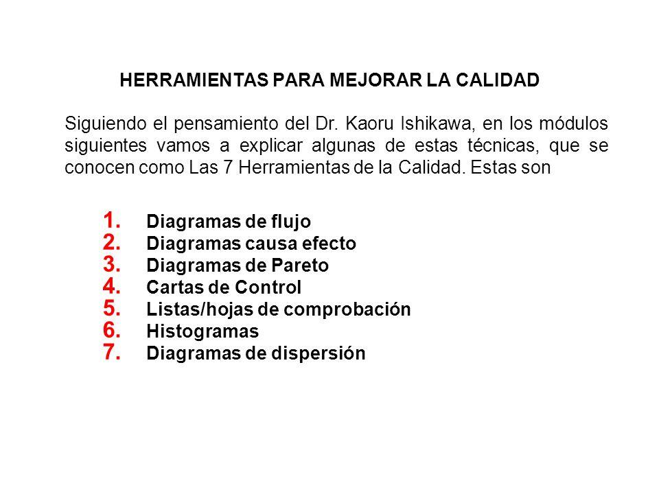 HERRAMIENTAS PARA MEJORAR LA CALIDAD 1. Diagramas de flujo 2. Diagramas causa efecto 3. Diagramas de Pareto 4. Cartas de Control 5. Listas/hojas de co