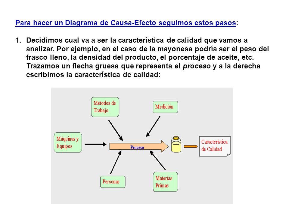 Para hacer un Diagrama de Causa-Efecto seguimos estos pasos: 1.Decidimos cual va a ser la característica de calidad que vamos a analizar. Por ejemplo,