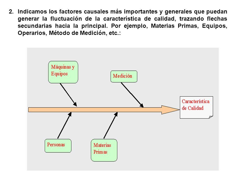 2.Indicamos los factores causales más importantes y generales que puedan generar la fluctuación de la característica de calidad, trazando flechas secu