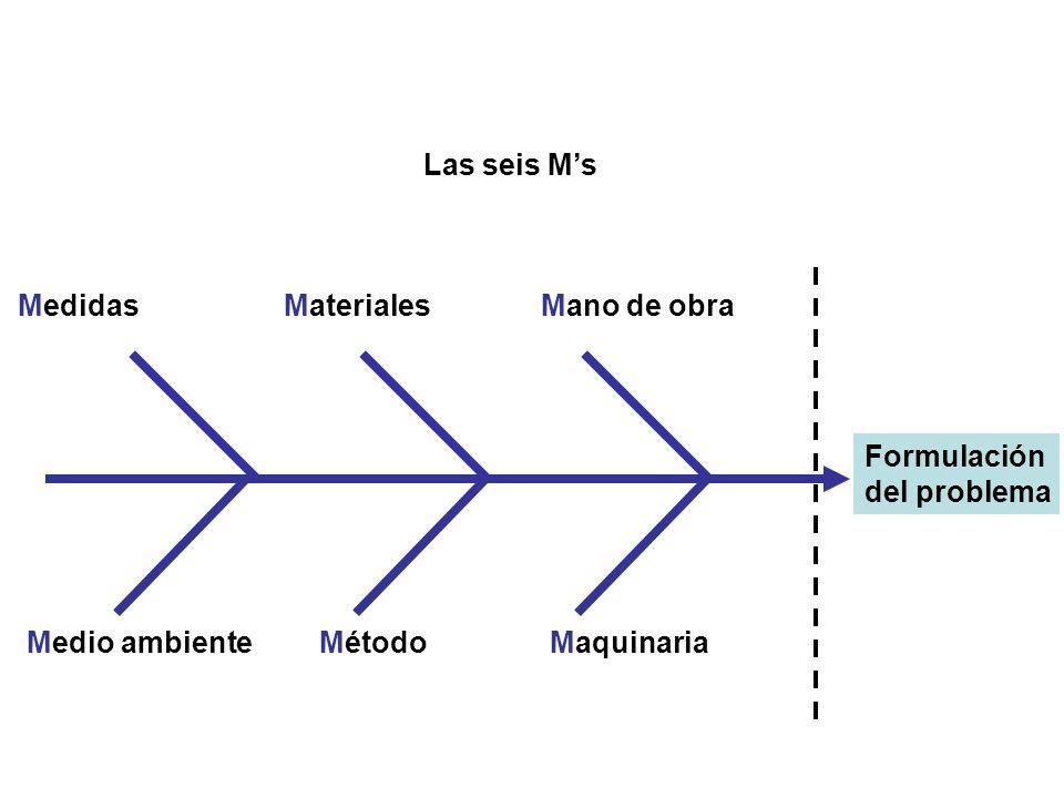 Las seis Ms Formulación del problema MedidasMaterialesMano de obra Medio ambienteMétodoMaquinaria