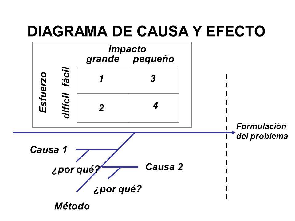 DIAGRAMA DE CAUSA Y EFECTO Formulación del problema Método Causa 1 Causa 2 ¿por qué? Impacto Esfuerzo difícil fácil grandepequeño 13 2 4