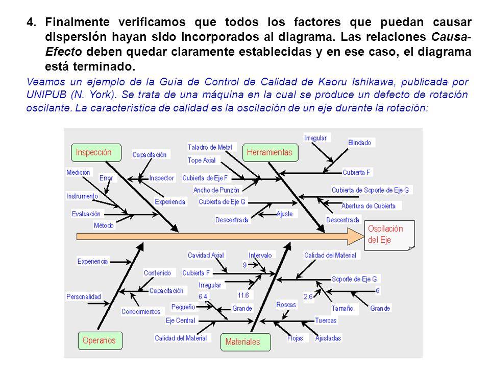 4.Finalmente verificamos que todos los factores que puedan causar dispersión hayan sido incorporados al diagrama. Las relaciones Causa- Efecto deben q