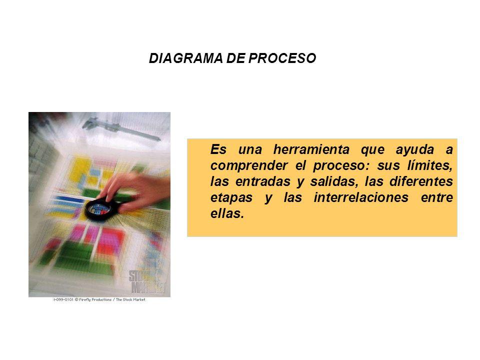 DIAGRAMA DE PROCESO Es una herramienta que ayuda a comprender el proceso: sus límites, las entradas y salidas, las diferentes etapas y las interrelaci