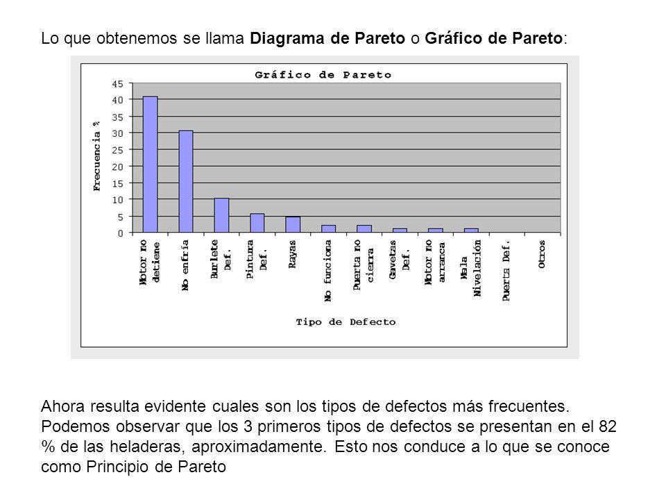 Lo que obtenemos se llama Diagrama de Pareto o Gráfico de Pareto: Ahora resulta evidente cuales son los tipos de defectos más frecuentes. Podemos obse