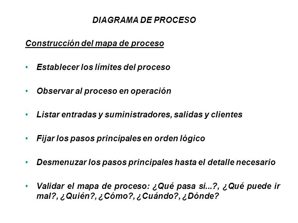 Construcción del mapa de proceso Establecer los límites del proceso Observar al proceso en operación Listar entradas y suministradores, salidas y clie