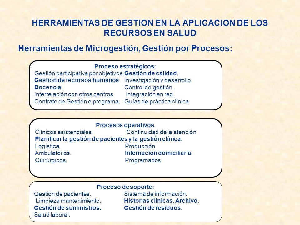 Proceso estratégicos: Gestión participativa por objetivos.Gestión de calidad. Gestión de recursos humanos. Investigación y desarrollo. Docencia. Contr