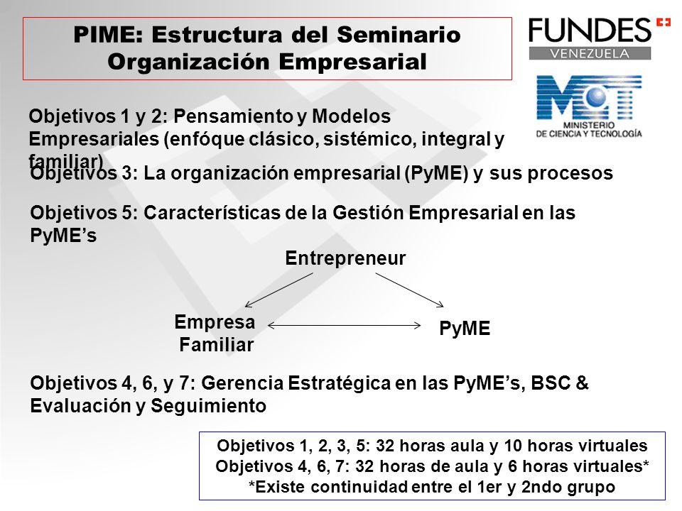 PIME: Estructura del Seminario Organización Empresarial Objetivos 1 y 2: Pensamiento y Modelos Empresariales (enfóque clásico, sistémico, integral y f