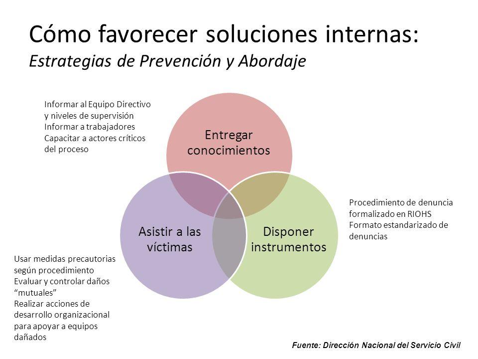 Cómo favorecer soluciones internas: Estrategias de Prevención y Abordaje Entregar conocimientos Disponer instrumentos Asistir a las víctimas Informar